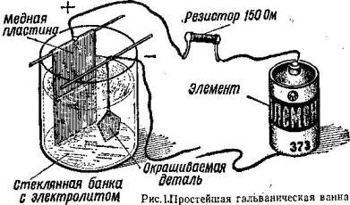 Галваника и другие способы подобного покрытия