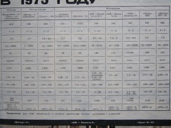 Цены на мототехнику в СССР