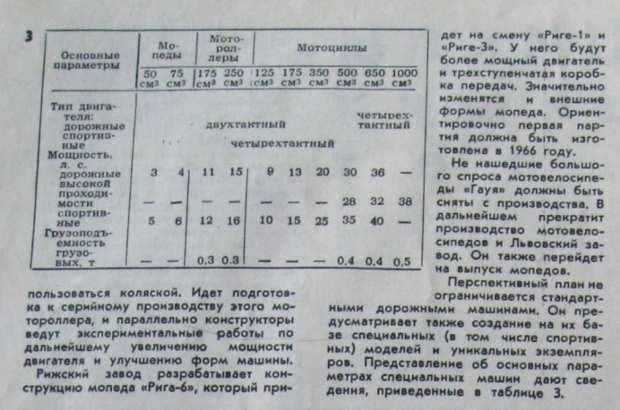 Марки Советских мопедов для истории